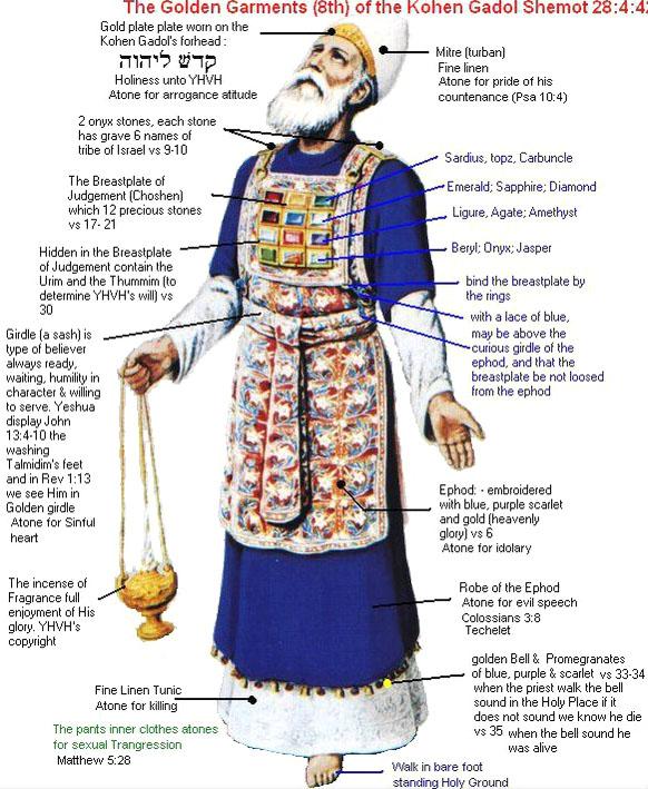 Keluaran 39 Israel Membuat Baju Kudus Yehova Alkitab Perjanjian
